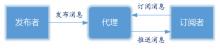 一文读懂MQTT协议