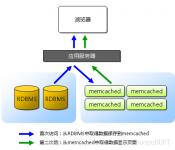 (转)深入理解Memcache原理