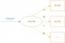 单机、集群和分布式(微服务)三者之间的区别